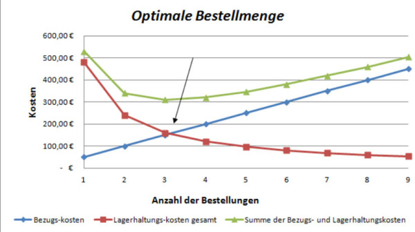 Optimale_Bestellmenge